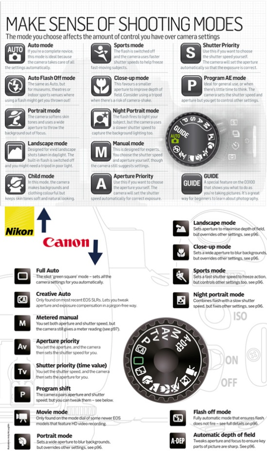 Making sense of shooting modes: Canon & Nikon