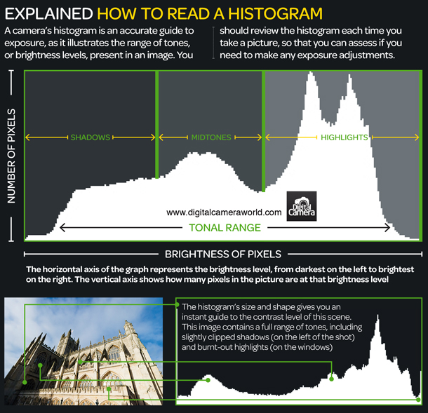 Do your photos look that way you want them to? Understanding your histogram can help.